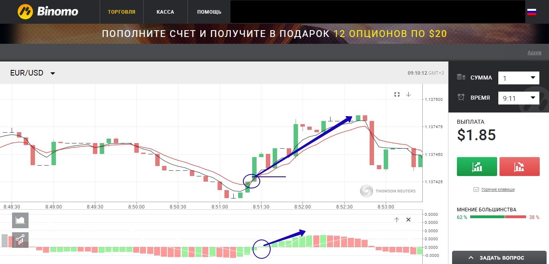siauros ribos prekybos strategija)