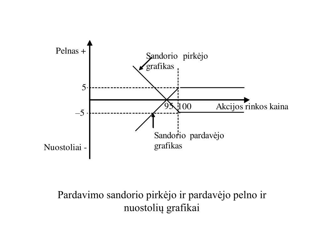 uždirbtų akcijų pasirinkimo sandorių)