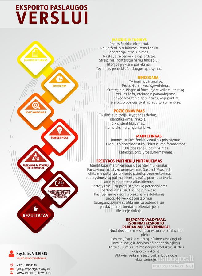 Marketingo strategijos parengimas prekybos paslaugų įmonėje
