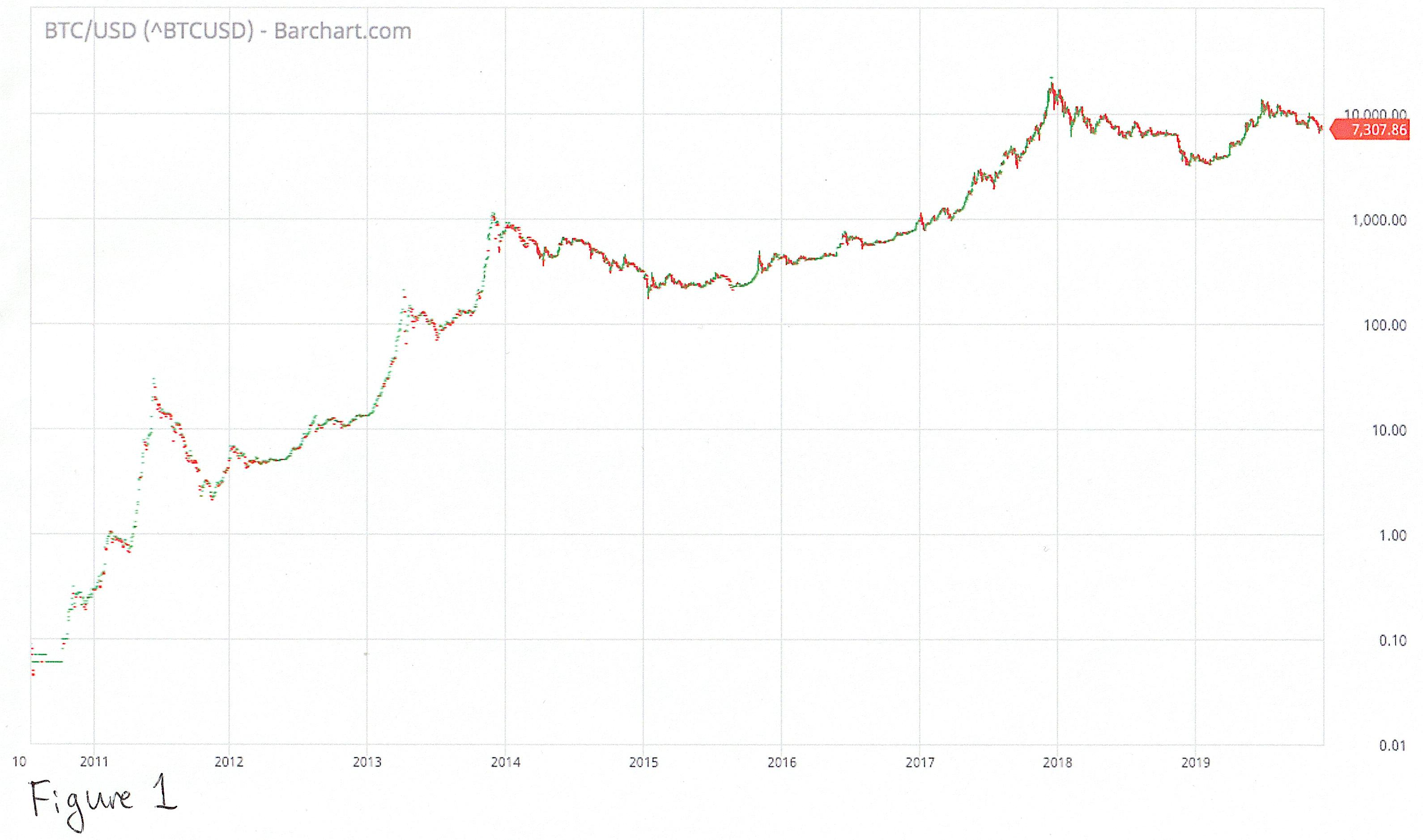 visos bitkoino prekybos verts)