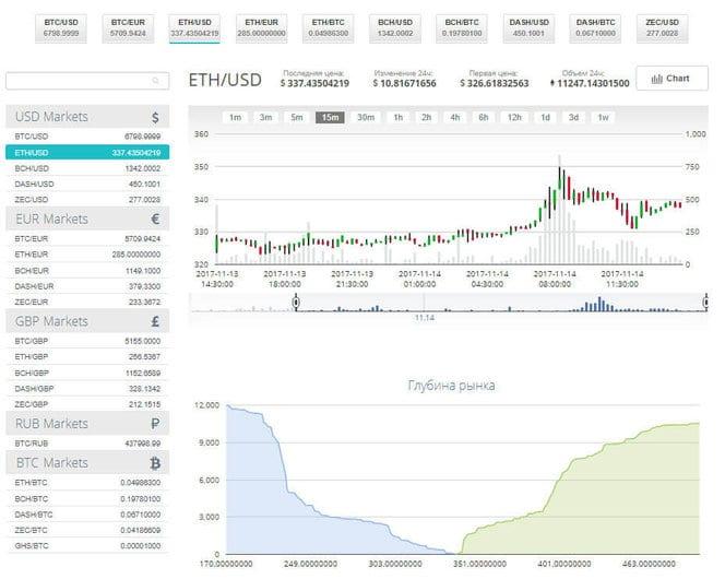 Portalas investuotojams : Market Leader : Naujienos :: Wall