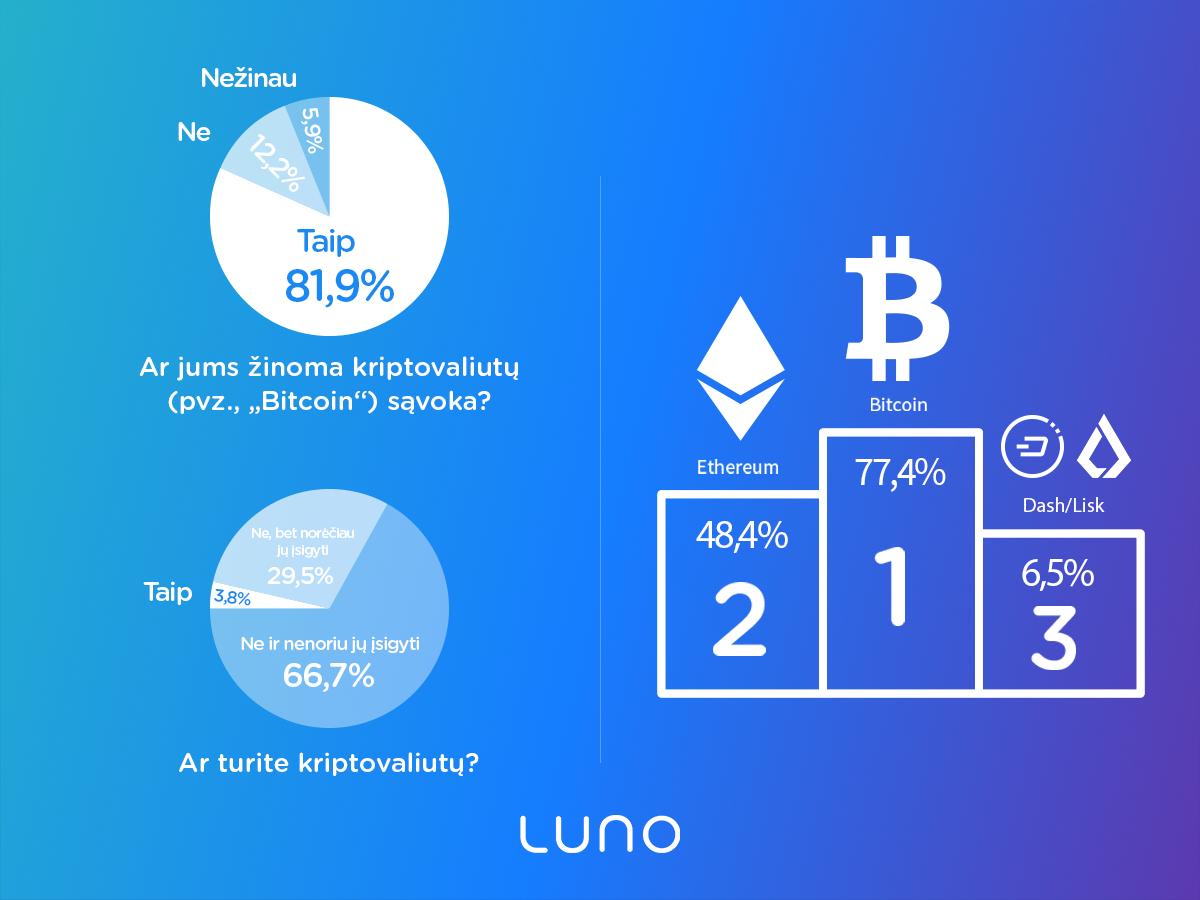 kaip prekiauti bitcoin apie luno mainai)