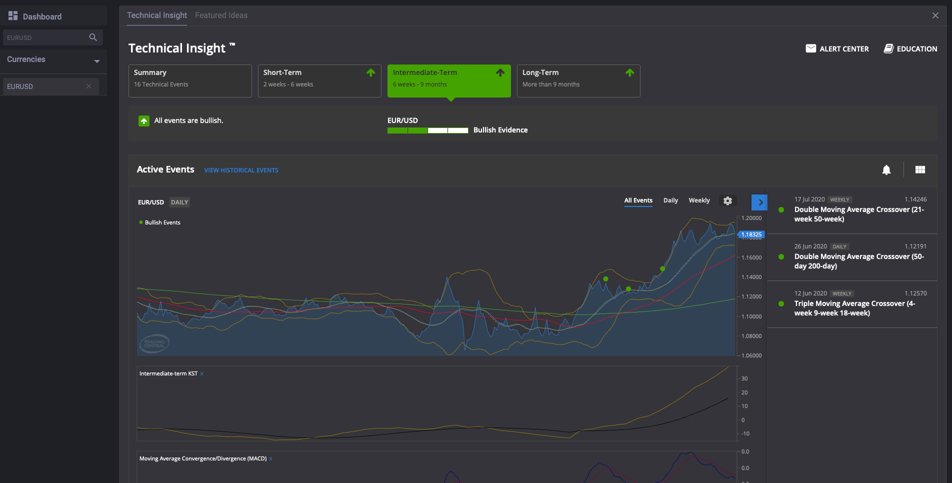 fxcm prekybos signalai rodo našumą