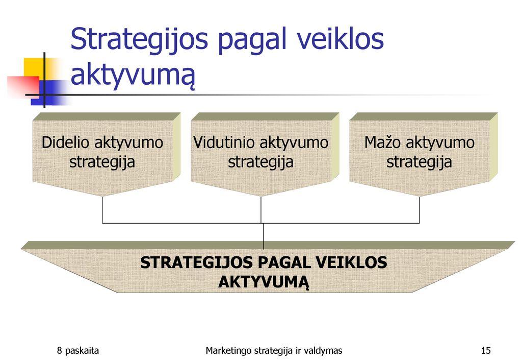 ateities prekybos strategijos ppt
