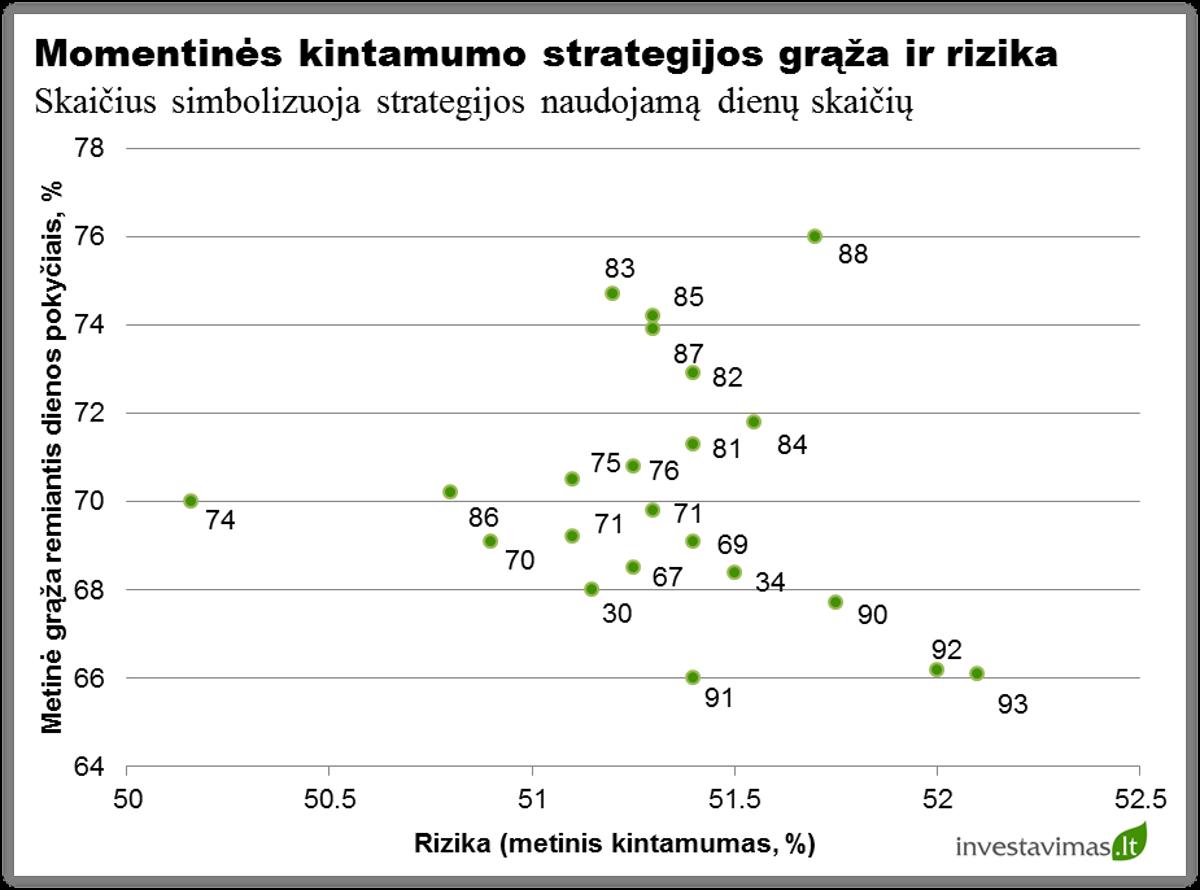 akcijų grąžos nuspėjamumas prekybai ne pinigais fx parinktys yra ne
