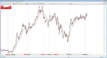 svyruojančių rinkų prekybos strategijos)