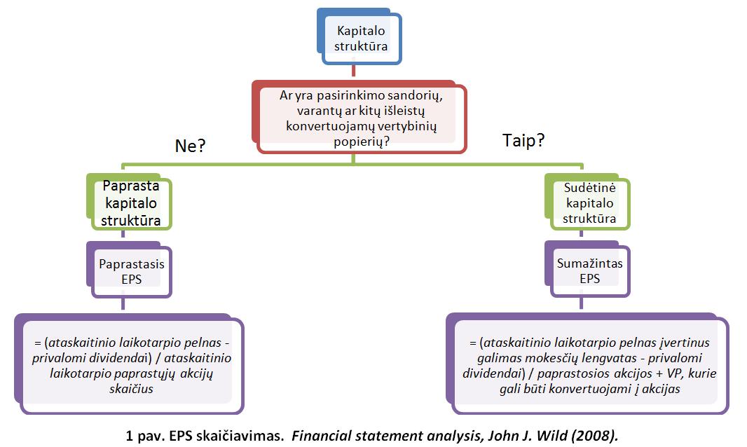 grynasis skatinamųjų akcijų pasirinkimo sandorių naudojimas)