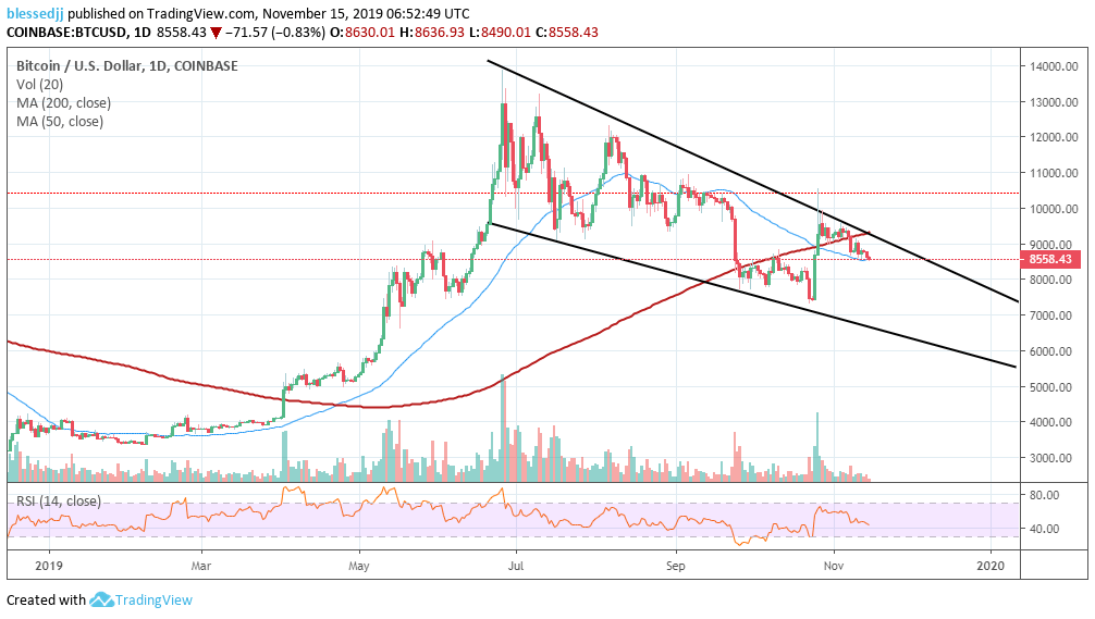 litecoin crypto price prediction)