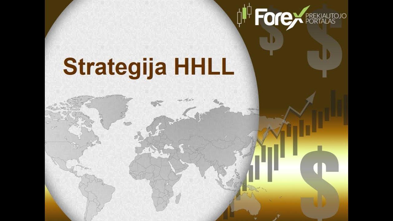 Prekyba, kaip kurti strategijas. Strategijos kūrimas - Forex Lens