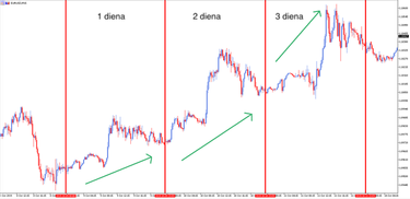 prekybos strategijos dienos grafikas