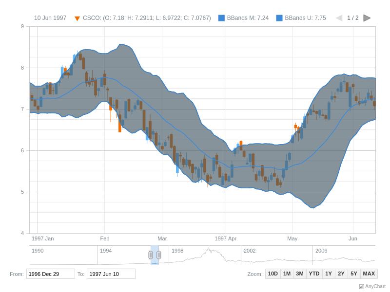 bollinger bands akcijų diagramos)