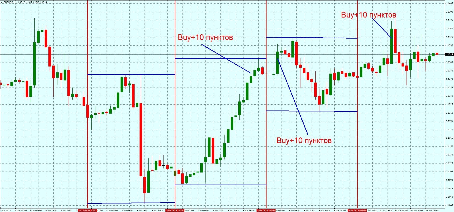 prekybos strategija eur / usd