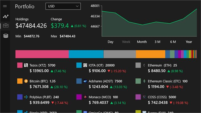 bitcoin cryptocurrency chart