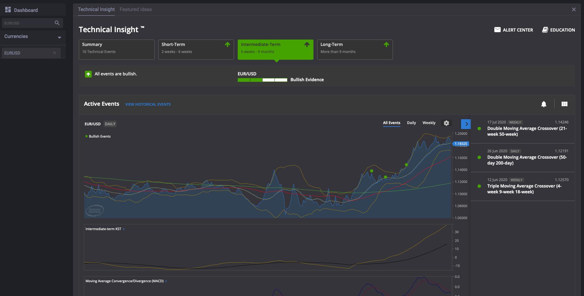 fxcm prekybos signalai rodo našumą jei investuosiu  bitkoinus kokia bus mano nauda