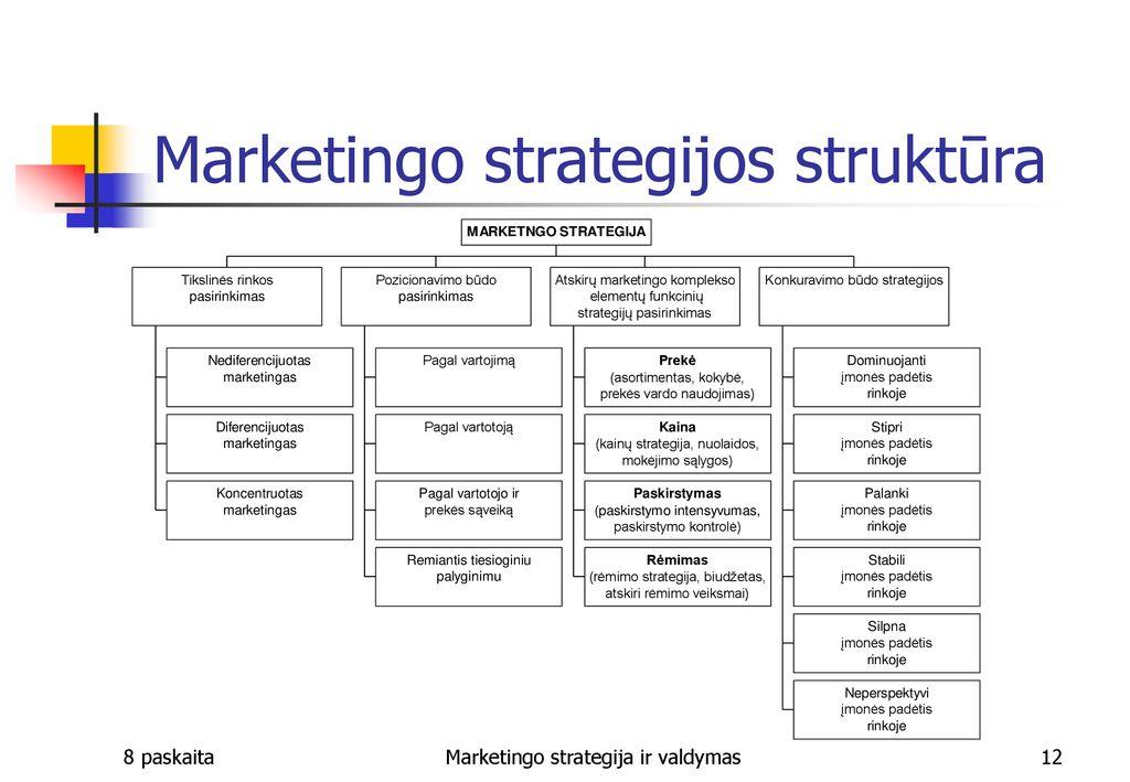 konversijų optimizavimo strategija