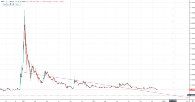 Ateities sandoriai 2x bitcoin