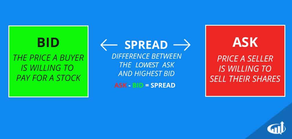 bid ask spread strategijos
