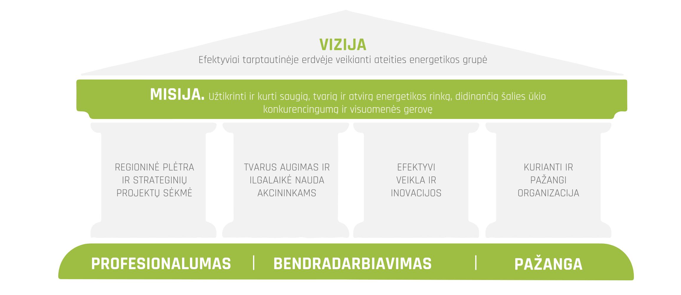 Energetikos strategija - pažangi, bet tobulintina