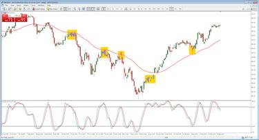 Pinigų Rinkos Prekybos Strategijos -