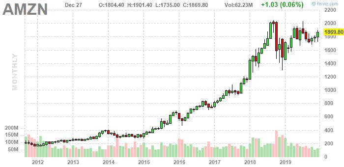 bitcoin blogos investicijos dabar)