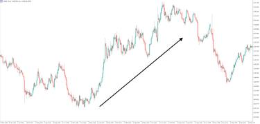 Akcijų rinkos trumpalaikės prekybos strategijos