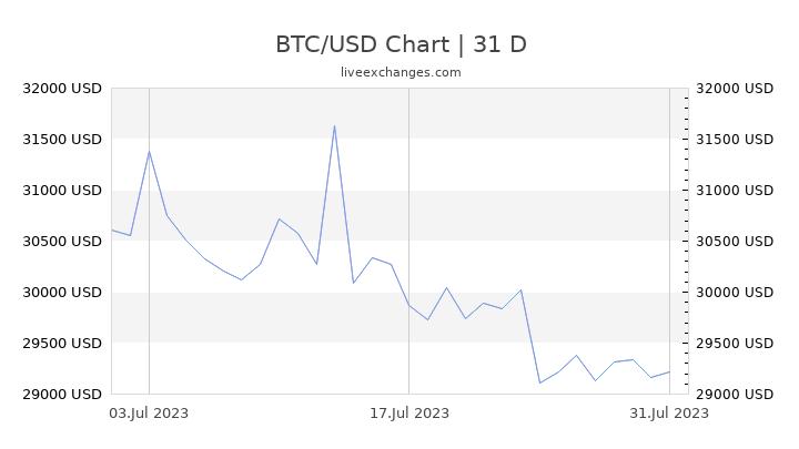 bitcoin usd rate chart