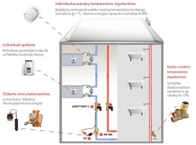 prekybos centro karšto vandens sistemos