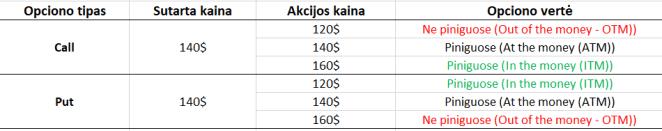 kaip 1500 akcijų pasirinkimo sandorių)