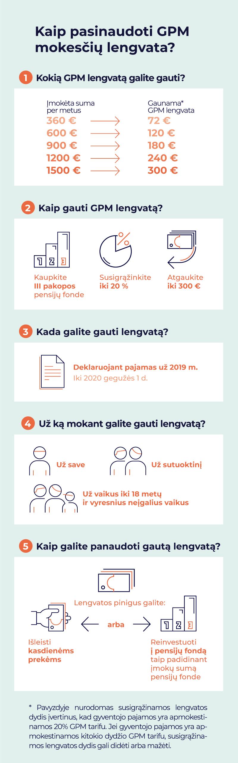 akcijų pasirinkimo sandoriai pasiūlymo laiške)