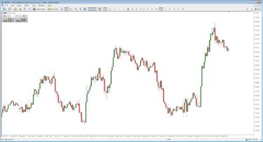 raudonos iki žalios prekybos strategija)