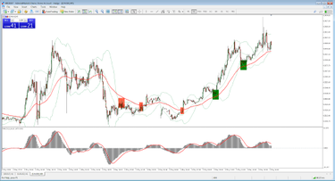 Strategija dvejetainiai parinktys prekybos Prekybos signalai - Strategija prekybos signalus