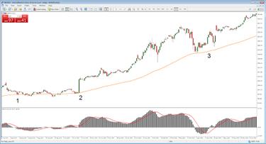 techninės analizės akcijų prekybos strategijos)