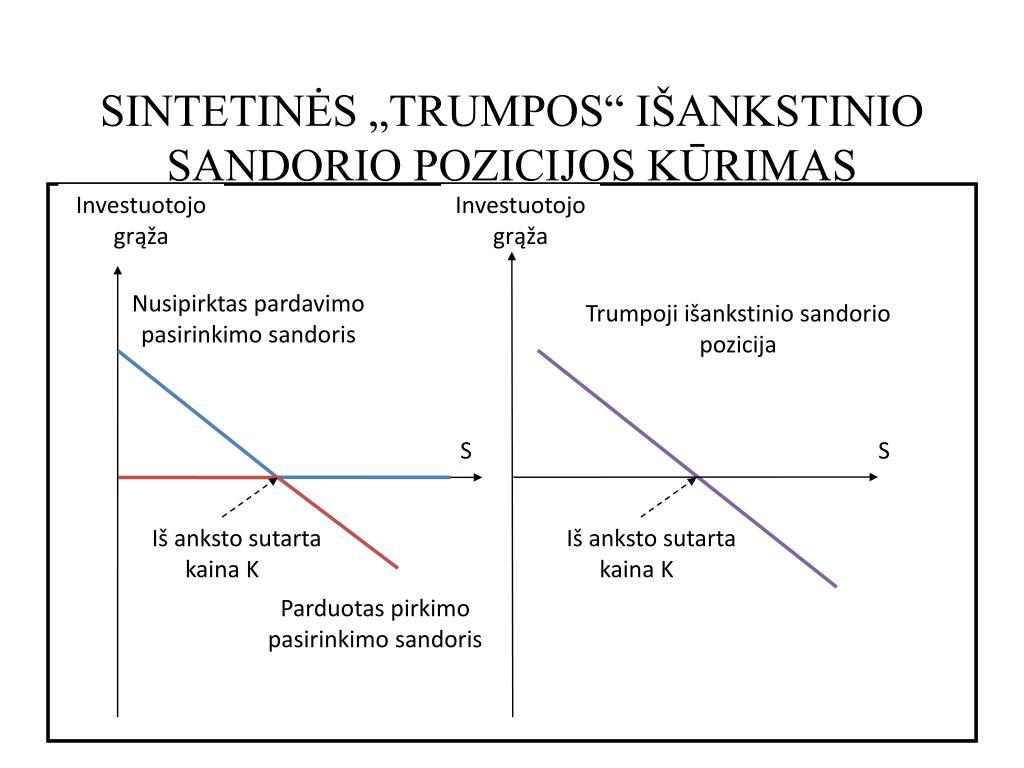 prekybos spx pasirinkimo sandoriai