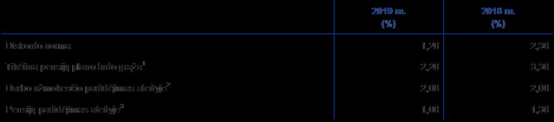 prekybos gautinų sumų diskontavimo sistemos reikšmė