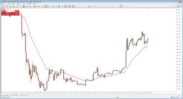 Dienos prekybos akcijomis, padidėjęs pinigų...