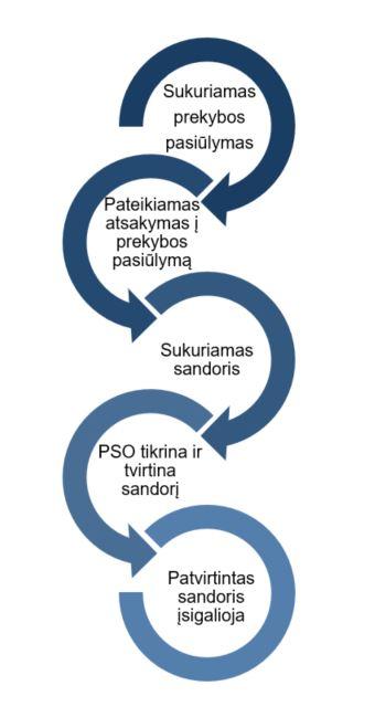 P2P tarpusavio skolinimas: investavimo pradžiamokslis
