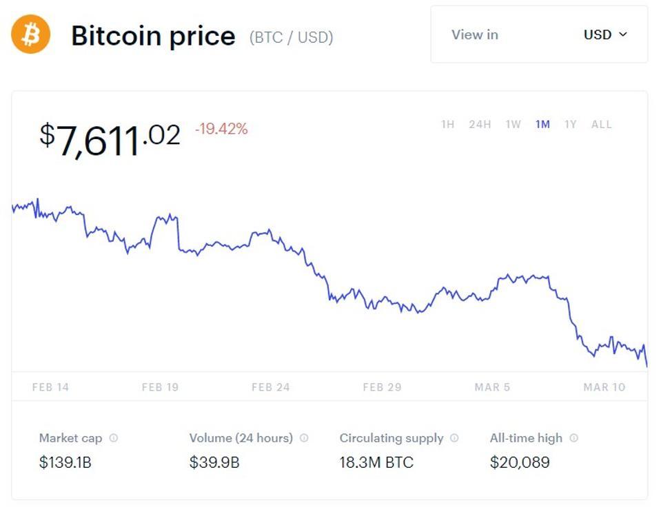 bitcoin vs litecoin chart