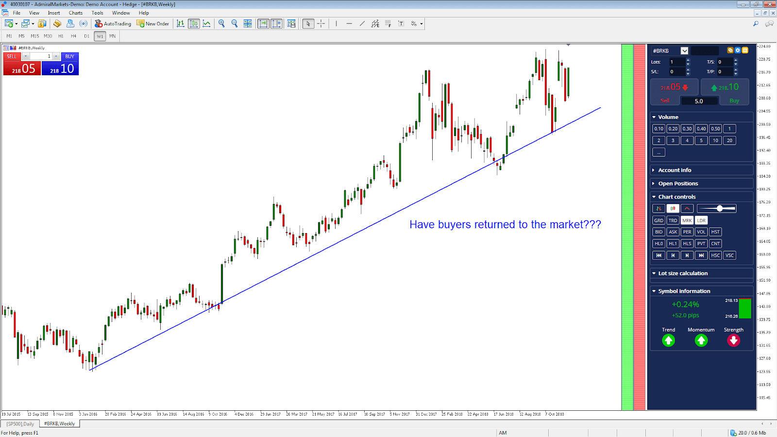 5 Investiciniai fondai, kurių Berkshire Hathaway sandėlyje (BRK a., BRK. B) - Investavimas