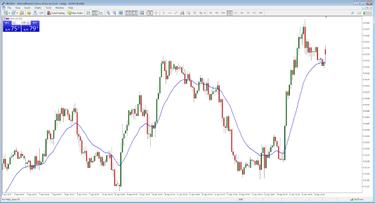 Akcijų techninė analizė prekybos strategija