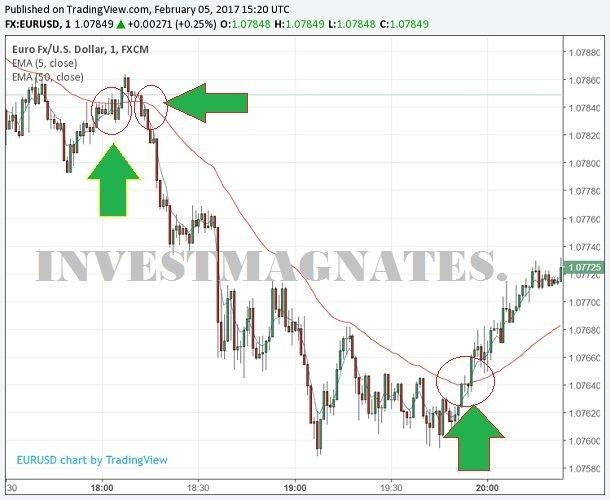 Valdoma valiutų prekyba, tarptautinė prekyba, Dvejetainių opcionų demonstracinė sąskaita eurųliais