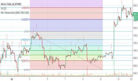 tradingview fibonacci extension