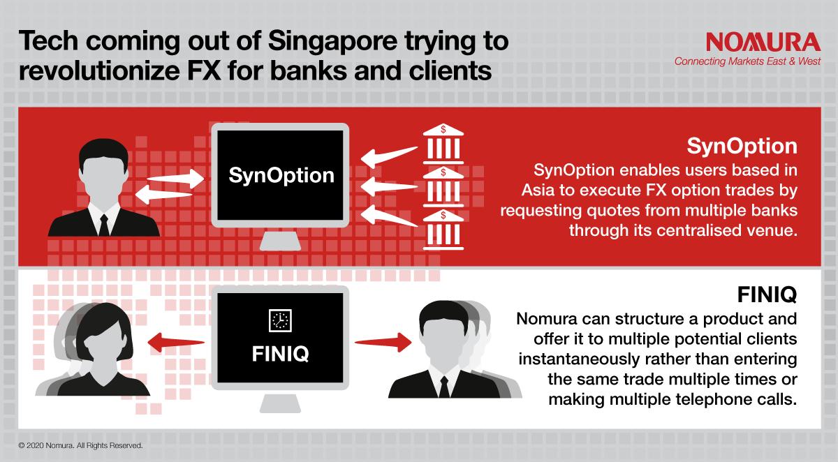 fx options darbai singapūras