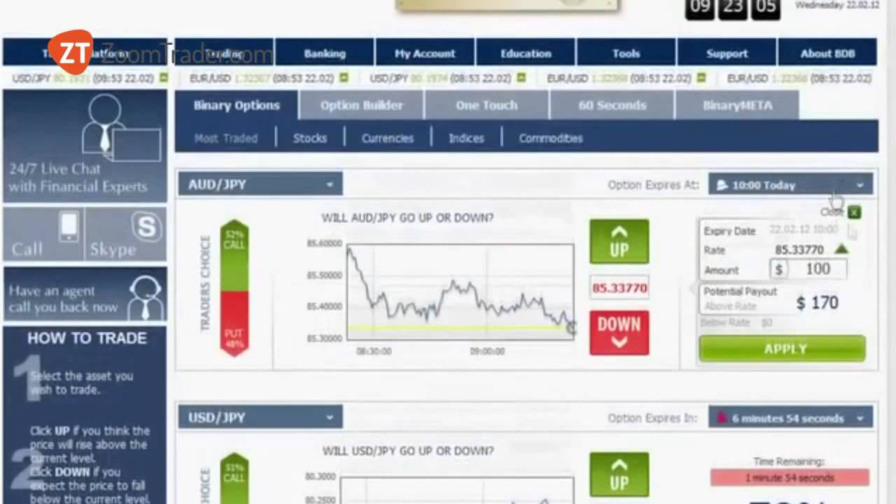 methode de trading option binaire)