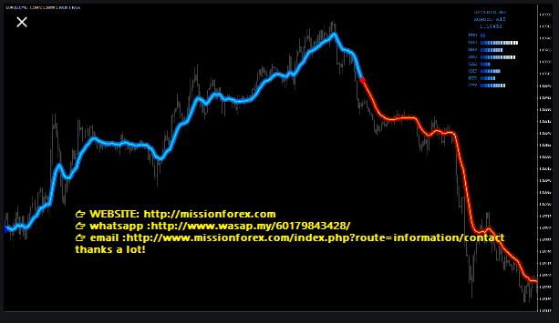 Prekyba pagal tendencijų lygius. Palaikymo Pasipriešinimo Lygiai – Kaip Pagal Juos Prekiauti