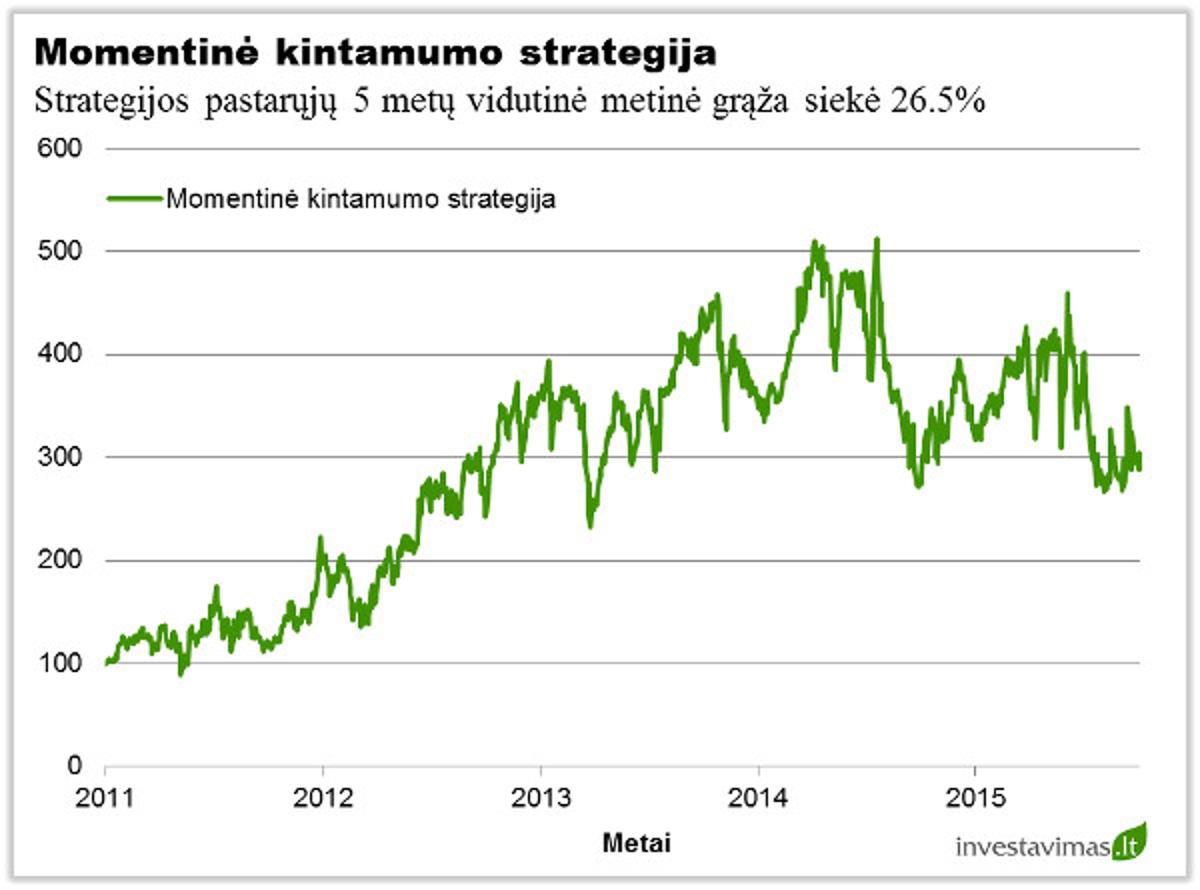 Investavimas į indeksus – kaip geriausia prekiauti indeksais