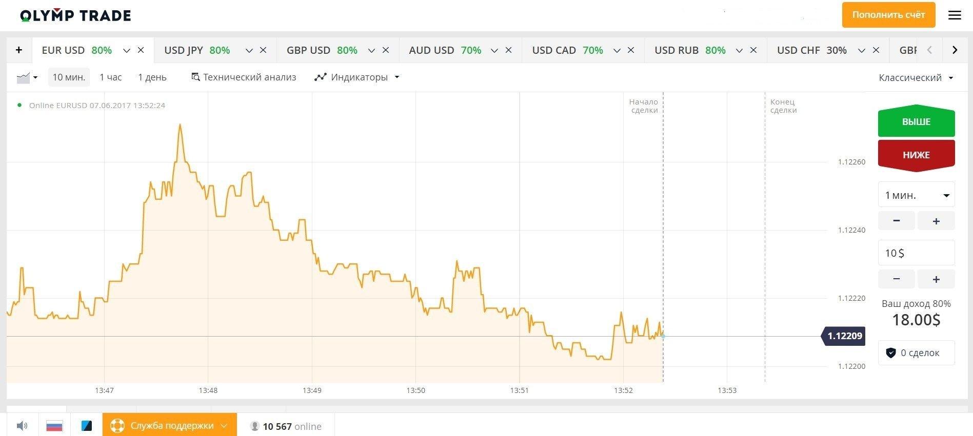 standartiniai kapitalo vertybinių popierių prekybos signalai