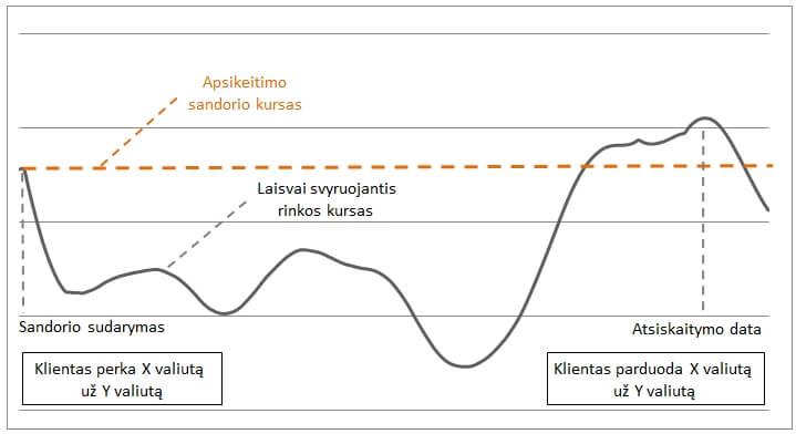 skirtumas tarp rsus ir akcijų pasirinkimo sandorių)