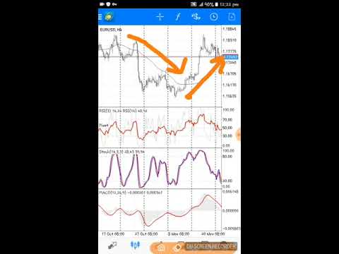 stochastinė macd rsi strategija)