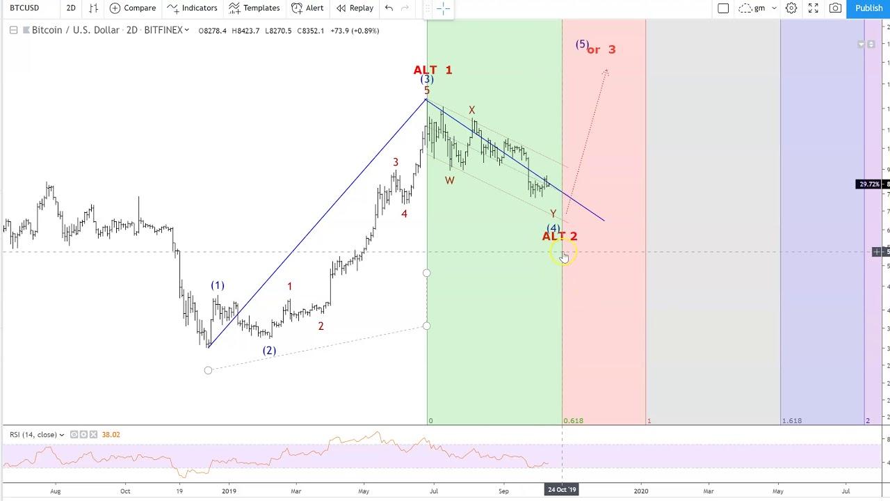 tradingview fibonacci time zone)