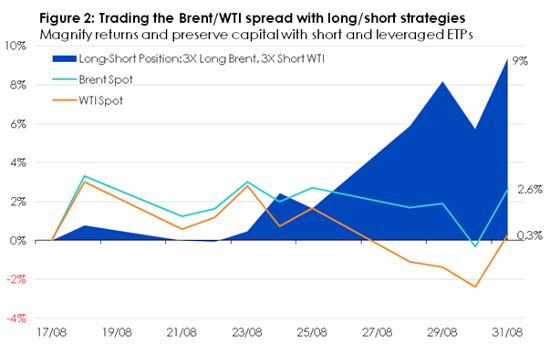 wti brent spread prekybos strategija